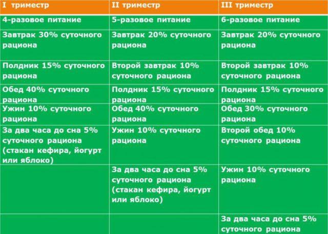 Таблица рациона питания для беременной женщины