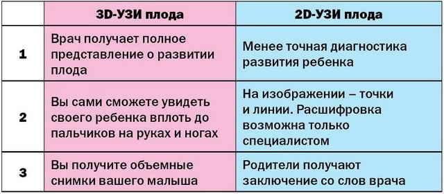 Различие 2D и 3D ультразвукового исследования